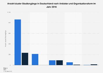 Anzahl dualer Studiengänge in Deutschland nach Anbieter und Organisationsform 2016