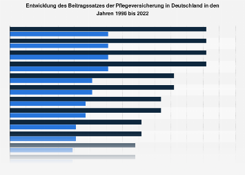 Entwicklung des Beitragssatzes der Pflegeversicherung in Deutschland bis 2018