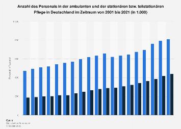 Personal in der stationären und ambulanten Pflege in Deutschland bis 2016