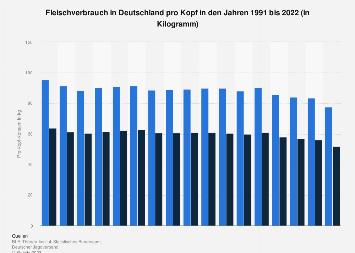 Pro-Kopf-Konsum von Fleisch in Deutschland bis 2017