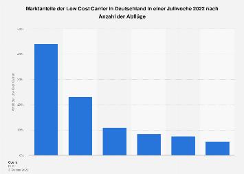 Marktanteile der Low Cost Carrier in Deutschland 2019