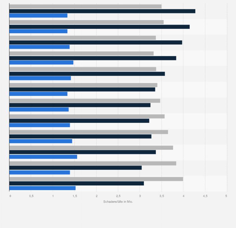 Kfz Versicherung In Deutschland Schadensfalle Bis 2011 Statistik
