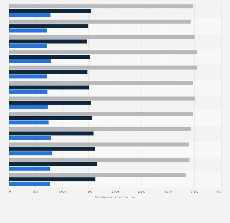 Kfz Versicherung Schadendurchschnitt Nach Versicherungsart 2011
