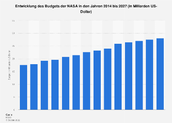 Budget der NASA bis 2022