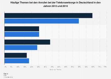Häufige Themen bei den Anrufen bei der Telefonseelsorge in Deutschland 2016
