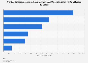 Entsorgung - Wichtigste Unternehmen weltweit nach Umsatz 2017