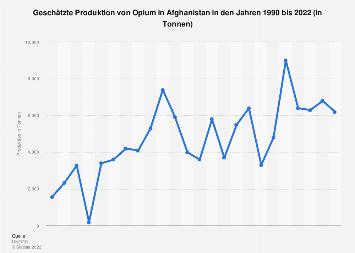 Produktion von Opium in Afghanistan bis 2017