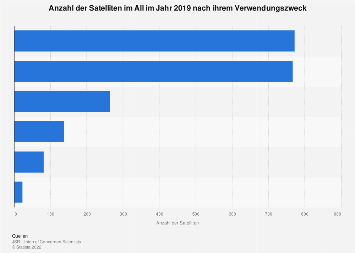 Anzahl der Satelliten nach ihrem Verwendungszweck 2019