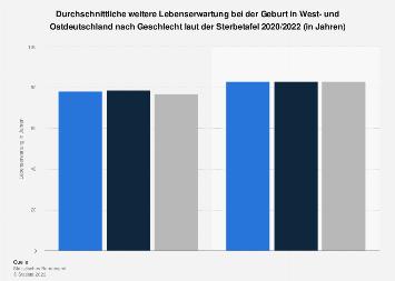 Lebenserwartung in Westdeutschland und Ostdeutschland nach Geschlecht 2014/2016