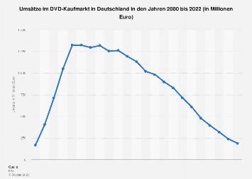 Umsätze im DVD-Markt in Deutschland bis 2017