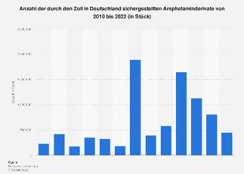Durch den deutschen Zoll sichergestellte Amphetaminderivate bis 2016