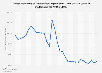 Jahresdurchschnitt der arbeitslosen Jugendlichen (15 bis unter 20 Jahre) bis 2017