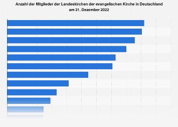 Mitglieder der Landeskirchen der evangelischen Kirche bis 2016