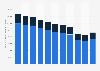 Gewerbliche Liquidationen (Aufgaben) in den neuen und alten Bundesländern bis 2017