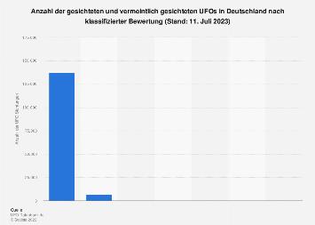 UFO Sichtungen in Deutschland