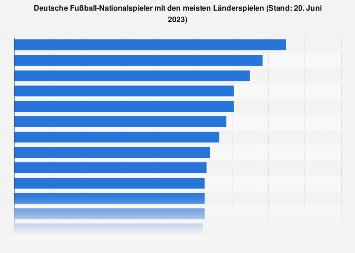 Deutsche Fußball-Nationalspieler mit den meisten Länderspielen bis 2018