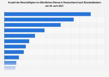 Personal im öffentlichen Dienst in Deutschland nach Bundesländern 2016