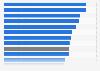 Erstabsolventenquote im Tertiärbereich in Deutschland nach Bundesländern 2015
