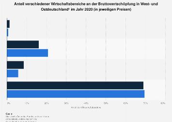 Bruttowertschöpfung nach Wirtschaftsbereichen in West- und Ostdeutschland 2018