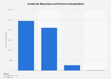 Anzahl Kirchen In Deutschland