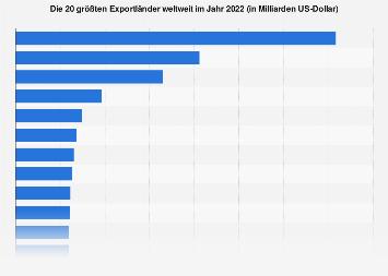 Größte Exportländer weltweit 2017