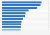Kinobesuche pro Einwohner nach Bundesländern