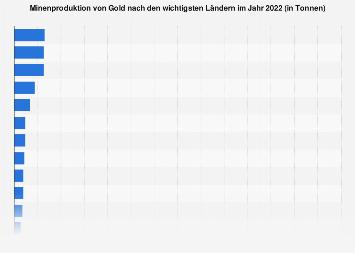 Minenproduktion von Gold nach den wichtigsten Ländern 2017