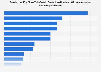 Anzahl der Besucher der größten Volksfeste in Deutschland 2017