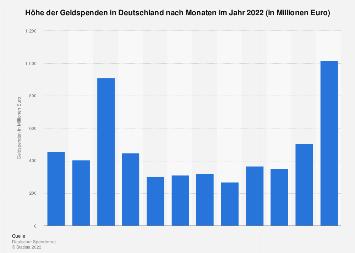 Spenden in Deutschland nach Monaten 2017