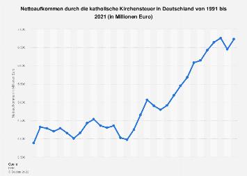 Nettoaufkommen durch die katholische Kirchensteuer in Deutschland bis 2017