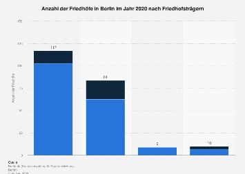 Anzahl der Friedhöfe in Berlin nach Friedhofsträgern