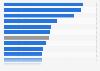 Anzahl der Kinobesuche pro Einwohner in Deutschland