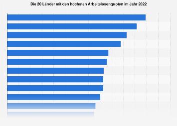 Länder mit den höchsten Arbeitslosenquoten 2017