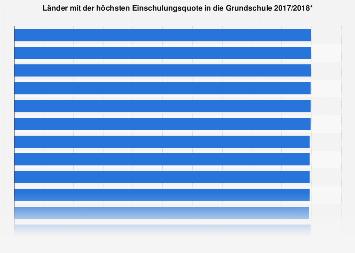 Länder mit der höchsten Einschulungsquote in die Grundschule 2017