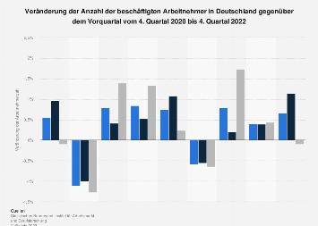 Veränderung der Anzahl der beschäftigten Arbeitnehmer in Deutschland bis 2018