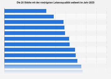 Ranking der 10 Städte mit der niedrigsten Lebensqualität weltweit 2019