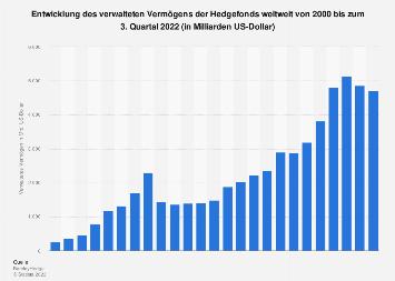 Verwaltetes Vermögen der Hedgefonds weltweit bis 2017