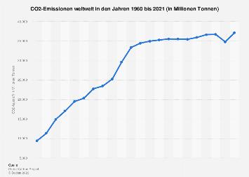 Weltweiter CO2-Ausstoß bis 2017