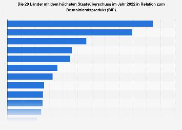 Länder mit dem höchsten Staatsüberschuss 2018