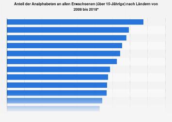 Länder mit dem größten Anteil an Analphabeten 2015