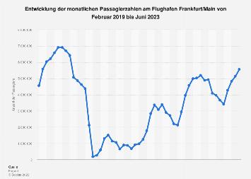 Monatliche Passagierzahlen am Flughafen Frankfurt bis Juli 2019