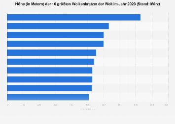 Höhe der größten Wolkenkratzer der Welt im Jahr 2018