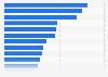 Umfrage von 1967: Größte Verdienste Adenauer