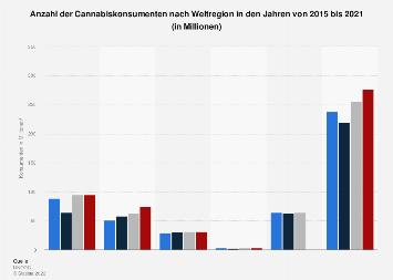 Anzahl der Cannabiskonsumenten nach Weltregion bis 2016