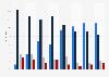 Umfrageergebnisse von 1952 bis 1963: Größter Deutscher