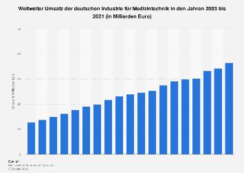 Umsatz der deutschen Industrie für Medizintechnik bis 2017