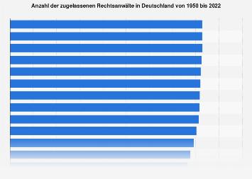 Anzahl der Rechtsanwälte in Deutschland bis 2018