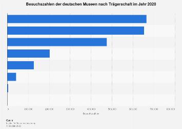 museen besuchszahlen in deutschland bis 2016 statistik. Black Bedroom Furniture Sets. Home Design Ideas