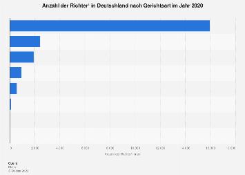 Anzahl der Richter in Deutschland nach Gerichtsart 2014