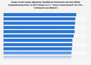 Länder mit der besten Qualität der Infrastruktur 2018